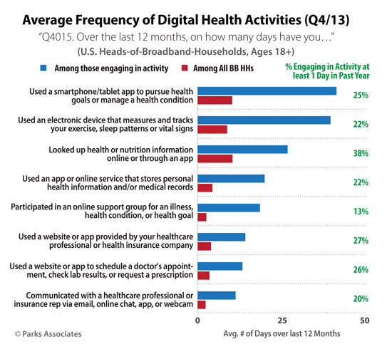 frequency-of-digital-health-activities-in-q13-graph